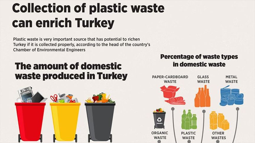 Collection of plastic waste can enrich Turkey: Expert